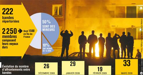 "Graphique du Figaro illustrant ""Les bagarres entre bandes se multiplient"""